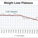 WEIGHT LOSS PLATEAU ON HG DIET