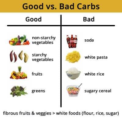 HCG+Diet-bad carbs elinminated