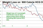 hcg drops diet--average weight lossnd Weight Loss on the HCG Diet